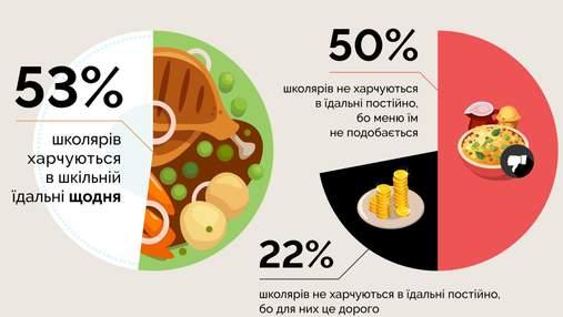 Что едят украинские школьники: результаты исследования в картинках от ЮНИСЕФ